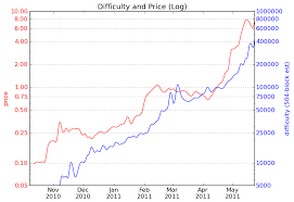 Bitcoin Difficulty Chart Vs Price Price Vs Difficulty Charts Indicators For Buying Or Mining