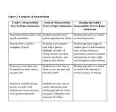 write comparative essay review