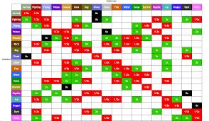 Pokemon Type Effectiveness Chart Google Search Pokemon