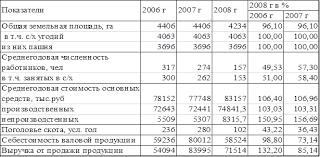 Отчет по практике Организация учета в ООО Агрофирма  Таблица 1 3 Основные показатели размера ООО Агрофирма в 2006 2008 гг