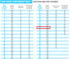 Grading Chart For 40 Questions How Is The Sat Scored Scoring Charts