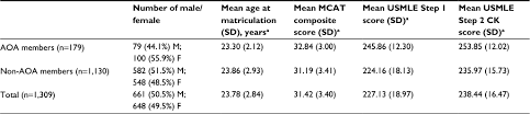 Full Text Association Between The Medical College Admission