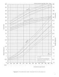 Who Preterm Growth Chart Fillable Online Fenton Preterm Growth Chart Boys Fax Email