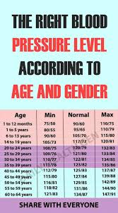 Blood Pressure Chart For Women The Right Blood Pressure Level According To Age And Gender
