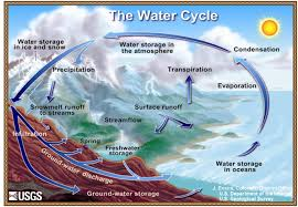 transfer of energy and the hydrologic cyclea diagram depicting how water moves through the water cycle