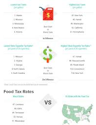Sales Tax By State 2019 Chart Sales Taxes In The United States Skillful Arizona Sales Tax