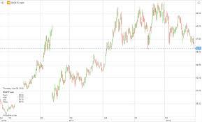 Xiaomi Charts Saxo Markets