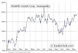Webmd Health Corp Nasd Wbmd Seasonal Chart Equity Clock