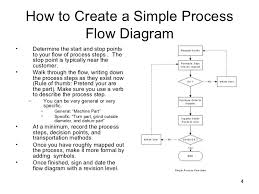 Simple Process Map Simple Process Mapping Techniques