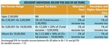 Current Tax Rate Chart Income Tax Slabs Here Are The Latest Income Tax Slabs And Rates