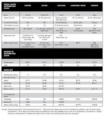 Street Drug Prices Chart London School Of Economics Chart On Illegal Drug Markups