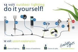Plug And Play Outside Lights Plug And Play Lighting The Ideal Outdoor Lighting Solution