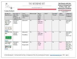 Flea Tick Prevention Comparison Chart Get Smart With Our Chart A Comparison Of Flea Tick And