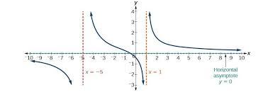 graph of f x 4x 2 x