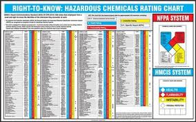 Hazardous Chemical Rating Chart