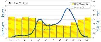 Bangkok Weather Averages
