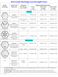Bolt Grade Markings And Strength Chart Download Printable
