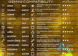 Gemini Horoscope Compatibility Chart Gemini Compatibility Chart Gemini Compatibility Zodiac