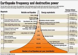 This post offers reasons for using logarithmic scales, also called log scales, on charts and graphs. Using The Richter Scale To Measure Earthquakes