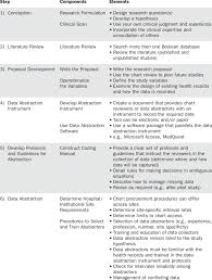 Methodological Steps Conducting Retrospective Chart Review