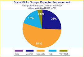 Social Skills Chart Ian Research Findings Social Skills Groups Interactive