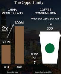 Buy Starbucks Significant Growth From China Starbucks