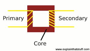 how do electricity transformers work? explain that stuff Electrical Transformer Diagram diagram of a step up transformer electrical transformers diagrams