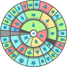Diep Io Chart Class Pie Circle Updated Diepio