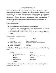 Samurai Vs Knight Venn Diagram Feudalism Project