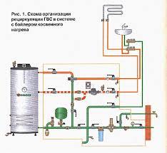 Классификация систем отопления водяные газовые паровые и другие Классификация систем парового отопления