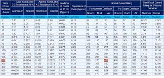 Copper Cable Current Capacity Chart Cable Size Calculation For Lt Ht Motors Controlmakers