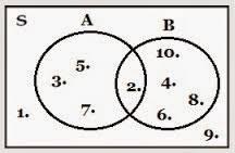 Contoh Soal Diagram Venn Pengertian Diagram Venn Contoh Soal Dan Pembahasannya