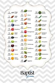 Pregnancy Fruit Chart 20 Weeks Pregnant Fruit Chart Www Bedowntowndaytona Com