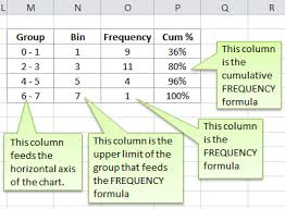 Excel Histogram Charts And Frequency Function My Online