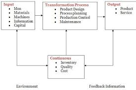 term paper on production and operation management assignment point fig1 schematic production system operations management