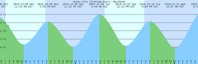 Ocean City Md Tide Chart 2018 Ocean City Fishing Pier Maryland Tide Chart