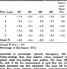 Table 3 From An Assessment Of Three Portable Peak Flow