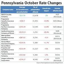 progressive car insurance quote brilliant pennsylvania rates hikes in effect in october auto insurance news