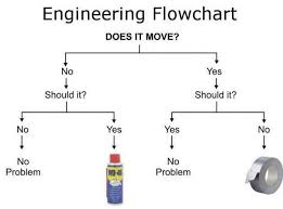 Fault Finding Flow Chart Heating Engineers Fault Finding Chart Engineering Humor