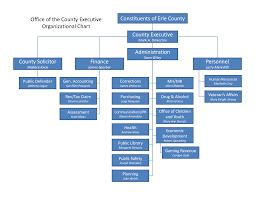 Intel Org Chart 2019 Sample Organizational Chart For