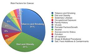 Pin On Cancer Prevention