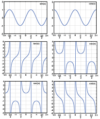 Six Trigonometric Functions Chart Sparknotes Trigonometry Graphs Graphs Of Trigonometric