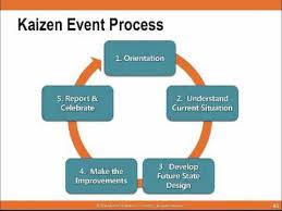 Kaizen Event Guide Youtube