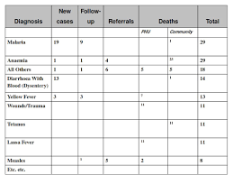 data table design examples. Extended Examples Of Data Elements And Forms Table Design