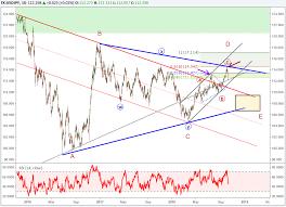 Usd Jpy Long Term Chart Usdjpy Chart Analysis Elliott Wave Correction To Below 110