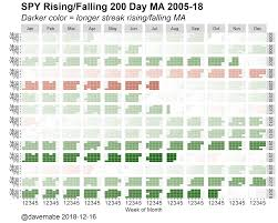 Streak Color Chart Spy And Rising Falling 200 Day Moving Average Dave Mabe