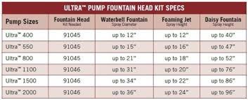 Fountain Pump Size Chart Aquascape Ultra 1500 Pond Fountain Pump 1 480 Gph Free Shipping