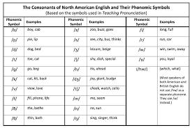 English Phonemic Chart Printable North American English Consonant Phoneme Chart Phonetic