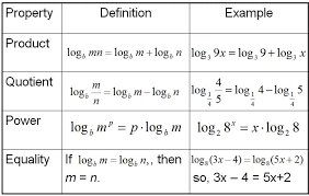 a table provides the definition and example for four properties of logarithms quotient