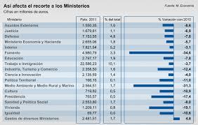 El Presupuesto De Los Ministerios Se Reduce Un 16 A Costa De
